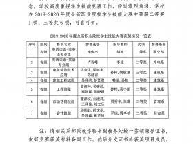 2019-2020年度全省职业院校学生技能大赛获奖通报